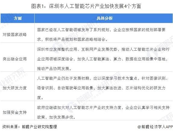 图表1:深圳市人工智能芯片产业加快发展4个方面