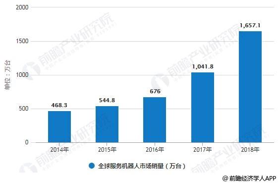 2014-2018年全球服务机器人市场销量统计情况