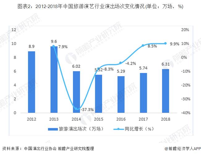 图表2:2012-2018年中国旅游演艺行业演出场次变化情况(单位:万场,%)