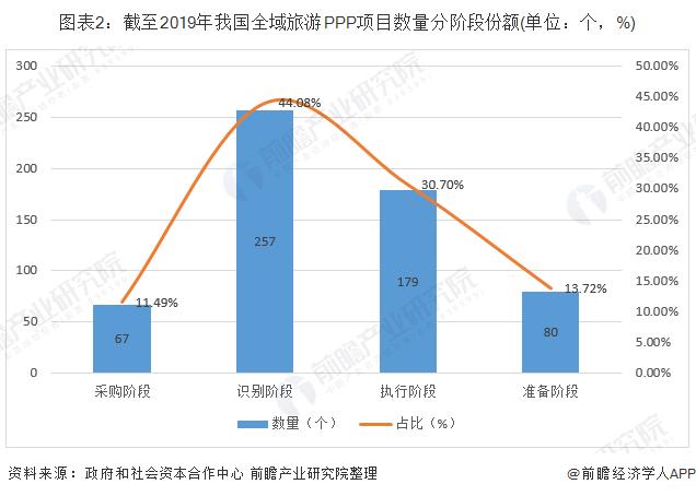 图表2:截至2019年我国全域旅游PPP项目数量分阶段份额(单位:个,%)