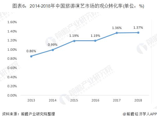 图表6:2014-2018年中国旅游演艺市场的观众转化率(单位:%)