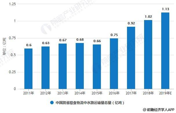 2011-2019年中国跨省粮食物流中水路运输量总量统计情况及预测