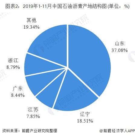 图表2:2019年1-11月中国石油沥青产地结构图(单位:%)
