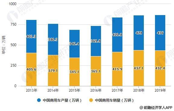 2013-2019年中国商用车产销量统计情况
