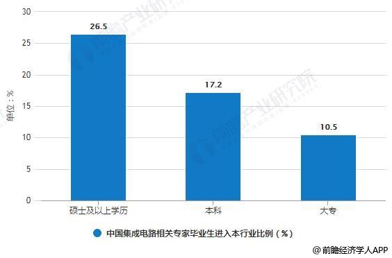 2014-2021年中国集成电路相关专家毕业生进入本行业比例统计情况及预测