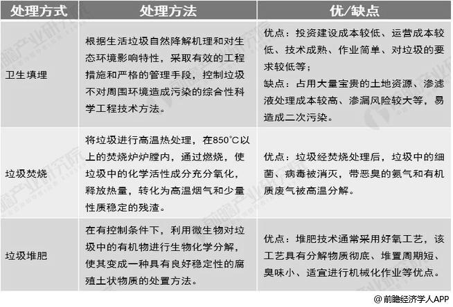 中国城市生活垃圾无害化处理方式对比情况