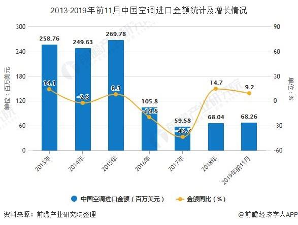 2013-2019年前11月中国空调进口金额统计及增长情况