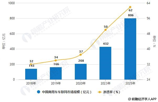 2018-2025年中国商用车车联网市场规模及渗透率统计情况及预测