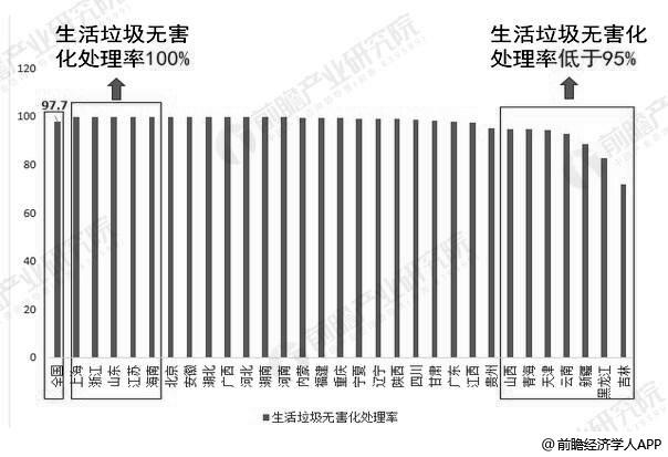 2018年中国各区域生活垃圾无害化处理率统计情况