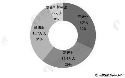 2018年中国集成电路各领域从业人员数量及占比统计情况