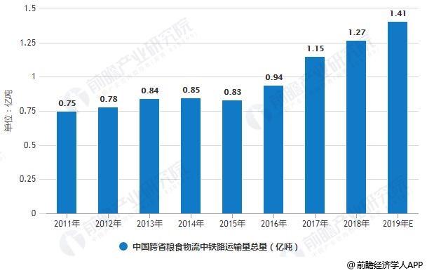 2011-2019年中国跨省粮食物流中铁路运输量总量统计情况及预测