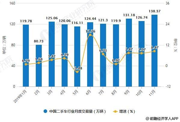 2019年1-11月中国二手车行业月度交易量统计及增长情况