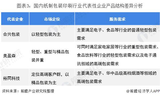 图表3:国内纸制包装印刷行业代表性企业产品结构差异分析