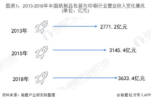 图表1:2013-2018年中国纸制品包装与印刷行业营业收入变化情况(单位:亿元)