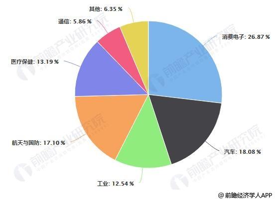 2018年中国MEMS传感器主要应用领域占比统计情况