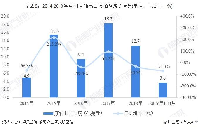 图表8:2014-2019年中国原油出口金额及增长情况(单位:亿美元,%)