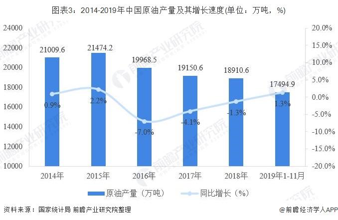 图表3:2014-2019年中国原油产量及其增长速度(单位:万吨,%)