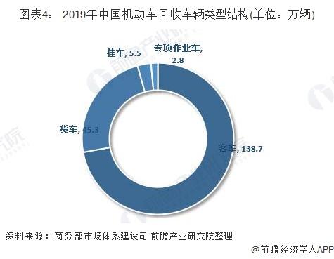 图表4: 2019年中国机动车回收车辆类型结构(单位:万辆)