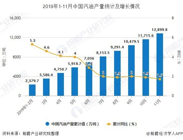2019年1-11月中国汽油产量统计及增长情况