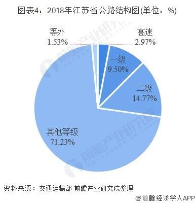 图表4:2018年江苏省公路结构图(单位:%)