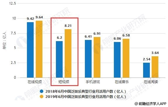 2018-2019年6月中国泛娱乐典型行业月活用户数统计情况