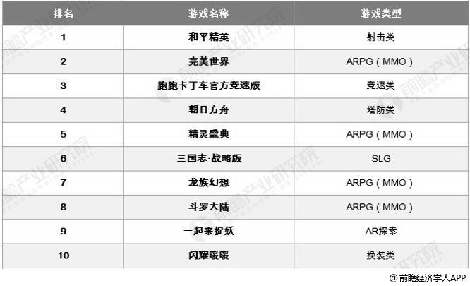 2019年中国新游流水测算榜TOP10情况