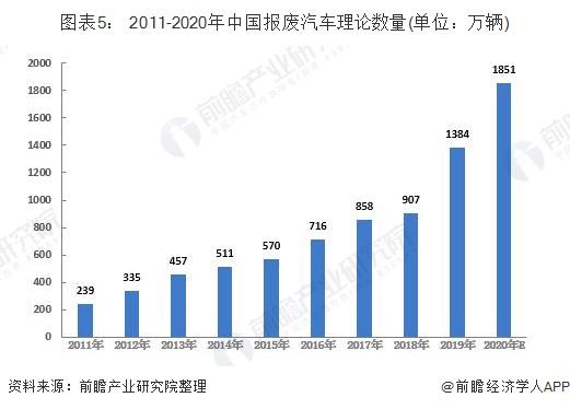 图表5: 2011-2020年中国报废汽车理论数量(单位:万辆)