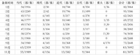 2019年中国电视剧备案数一览情况