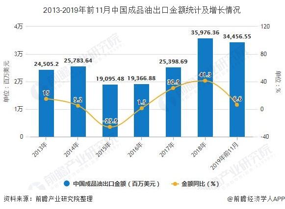 2013-2019年前11月中国成品油出口金额统计及增长情况