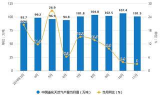 2019年前11月中国天然气行业市场分析:产量超1570亿立方米 进口量超8700万吨