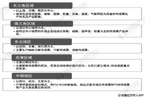 中国MEMS传感器行业产品各区域分布情况
