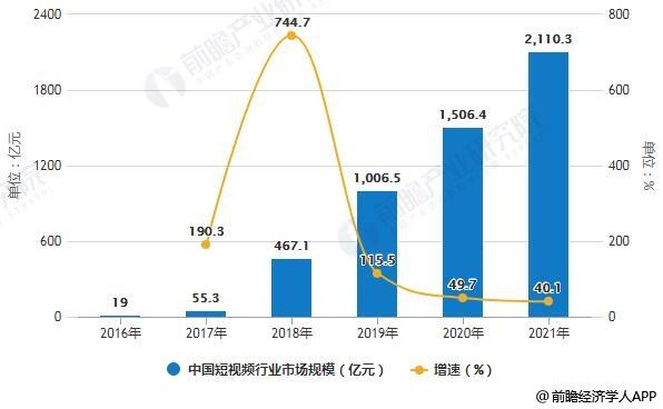 2016-2021年中国短视频行业市场规模统计及增长情况预测