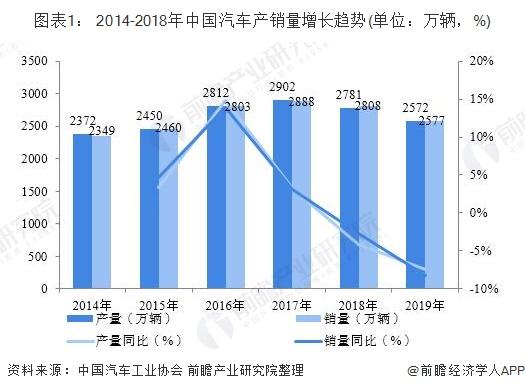 图表1: 2014-2018年中国汽车产销量增长趋势(单位:万辆,%)