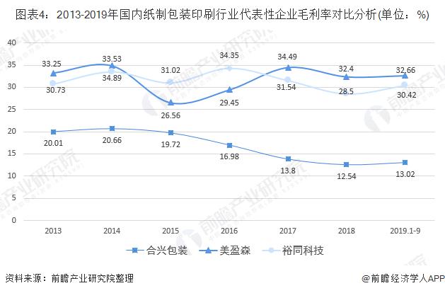 图表4:2013-2019年国内纸制包装印刷行业代表性企业毛利率对比分析(单位:%)