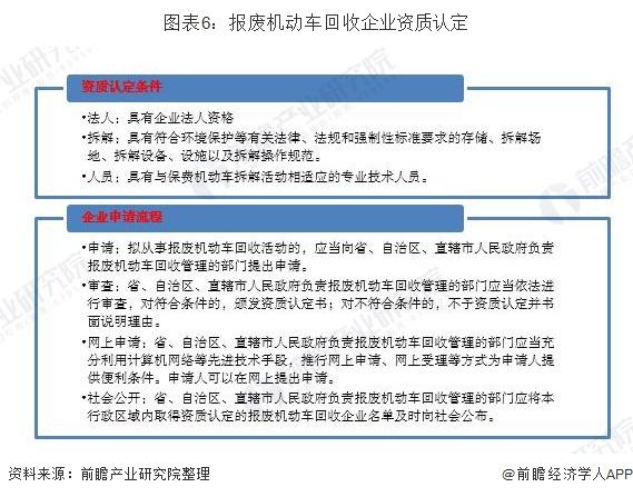 图表6:报废机动车回收企业资质认定