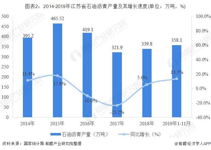 图表2:2014-2019年江苏省石油沥青产量及其增长速度(单位:万吨,%)