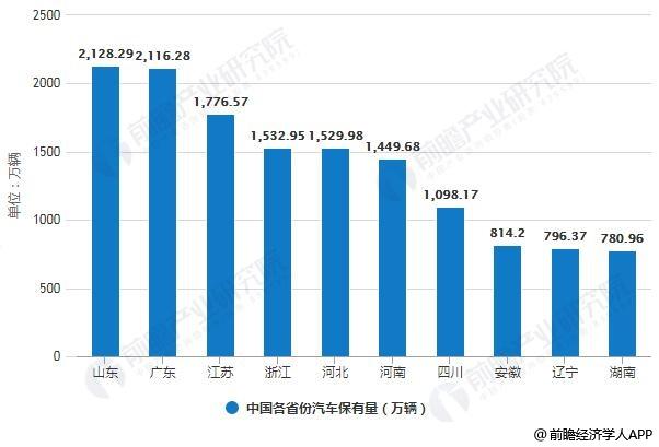 2018年中国各省市汽车保有量统计情况