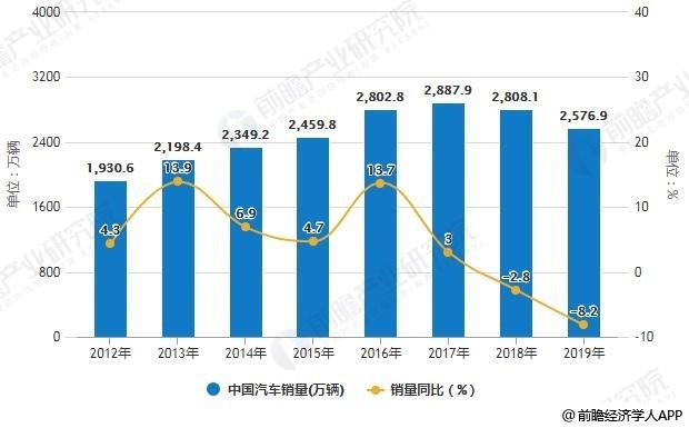 2012-2019年中国汽车销量统计及增长情况