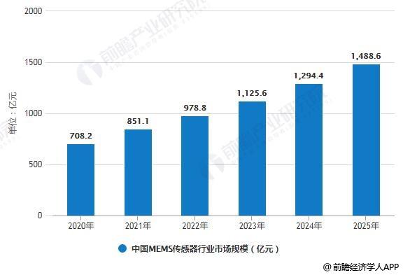 2020-2025年中国MEMS传感器行业市场规模预测情况