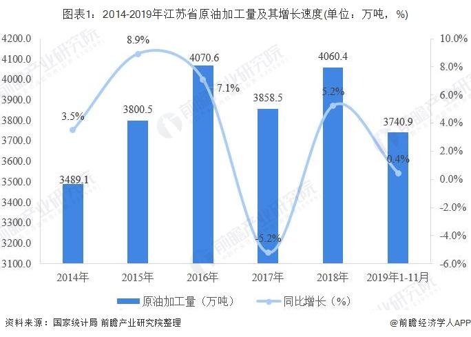 图表1:2014-2019年江苏省原油加工量及其增长速度(单位:万吨,%)