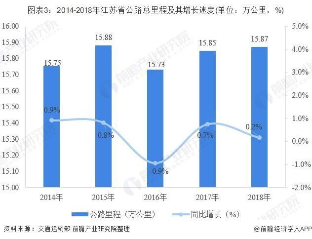 图表3:2014-2018年江苏省公路总里程及其增长速度(单位:万公里,%)