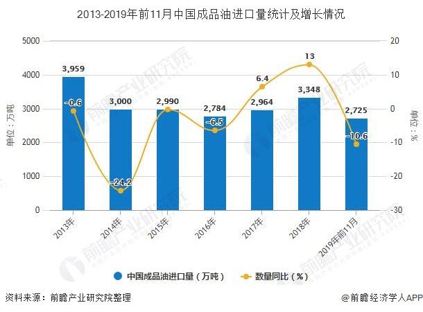2013-2019年前11月中国成品油进口量统计及增长情况
