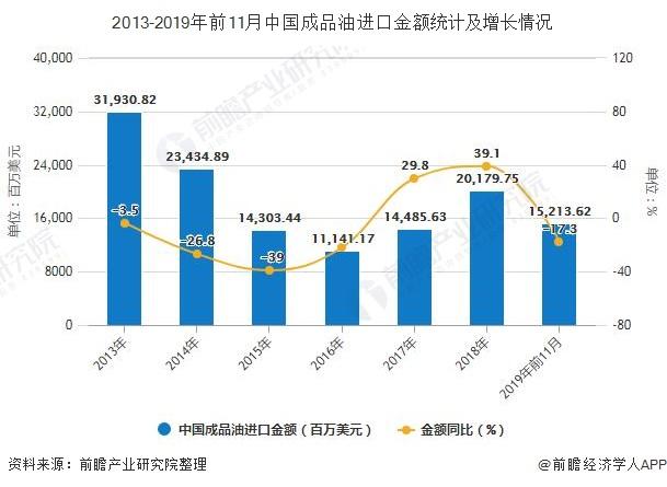 2013-2019年前11月中国成品油进口金额统计及增长情况
