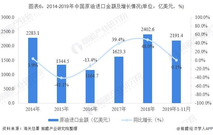 图表6:2014-2019年中国原油进口金额及增长情况(单位:亿美元,%)