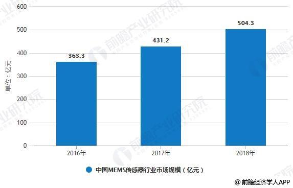 2016-2018年中国MEMS传感器行业市场规模统计情况
