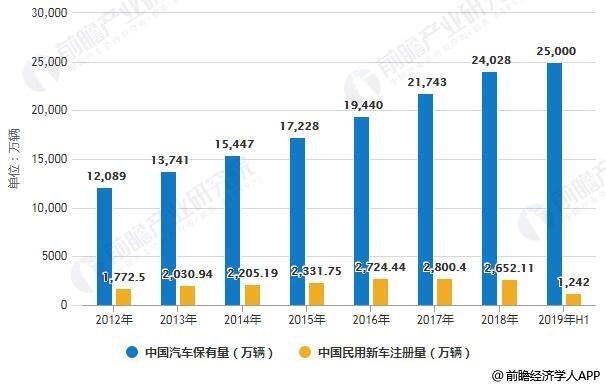 2012-2019年H1中国汽车保有量、民用新车注册量统计情况
