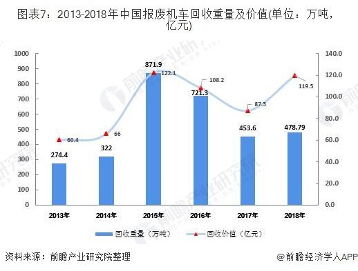 图表7:2013-2018年中国报废机车回收重量及价值(单位:万吨,亿元)