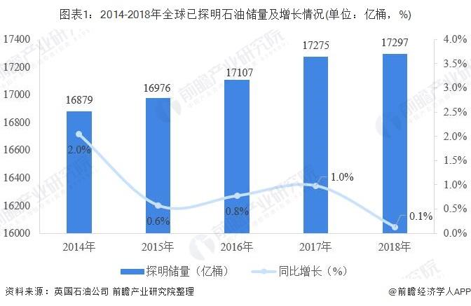 图表1:2014-2018年全球已探明石油储量及增长情况(单位:亿桶,%)