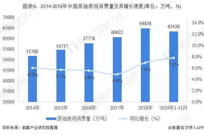 图表9:2014-2019年中国原油表观消费量及其增长速度(单位:万吨,%)
