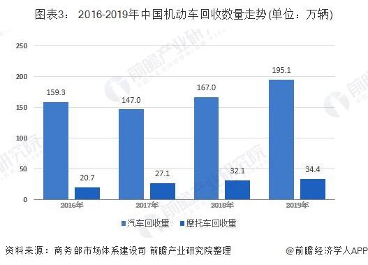 图表3: 2016-2019年中国机动车回收数量走势(单位:万辆)